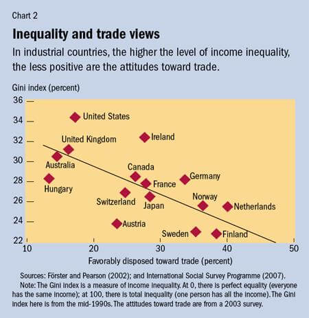Gini Index Income Inequality