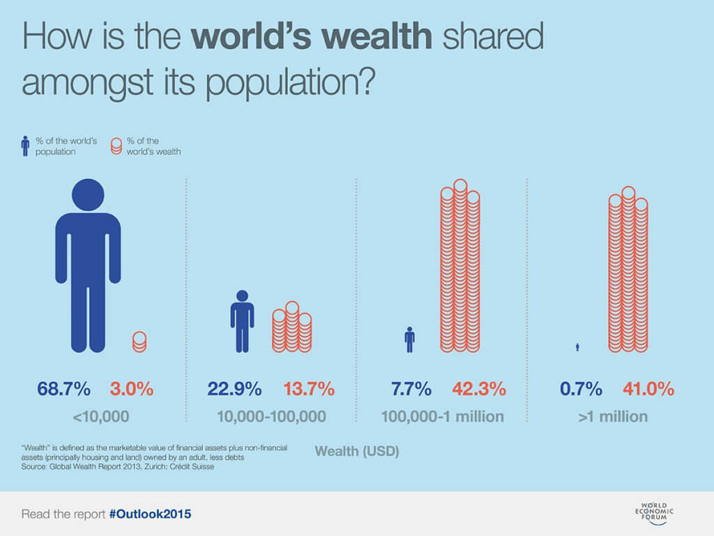 How is the world's wealth shared amongst its population?_GEM-Global Extra Income