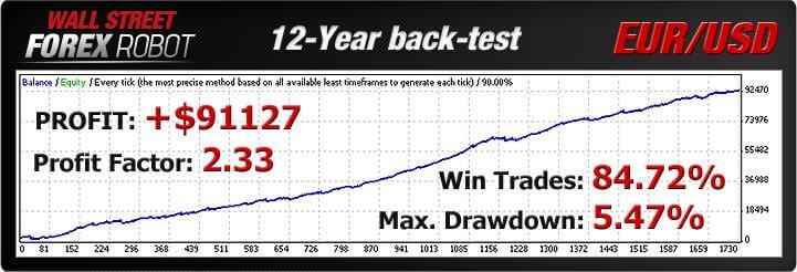 Wall street,forex robot, profit, factor,win trades_Robot,EA