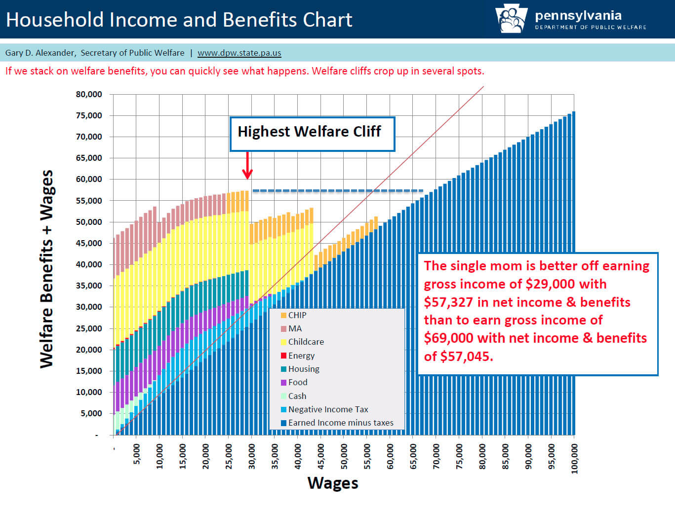 Household Income and Benefits Chart_Why You Need Extra Income – Further Assessment BY GEM