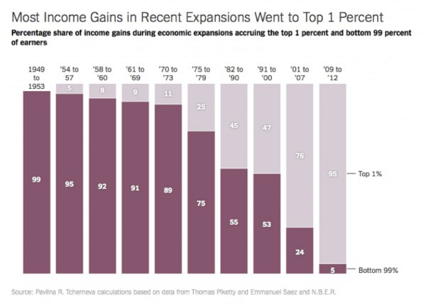 Most Income Gains in Receent Expansions went to Top 1 Percent- graph_GEM-Global Extra Income