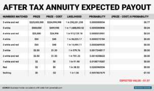 Powerball Lottery EV Expected Value