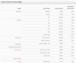 Casino Games House Edge List