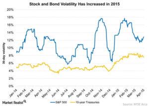 Volatility Comparison Stock & Bond