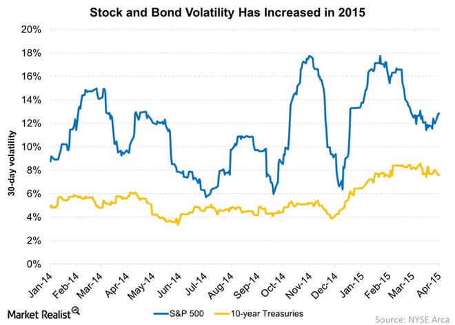 Volatility Comparison Stock & Bond