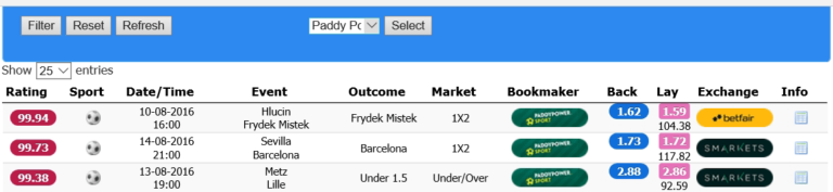 multiple bet, process with oddschecker