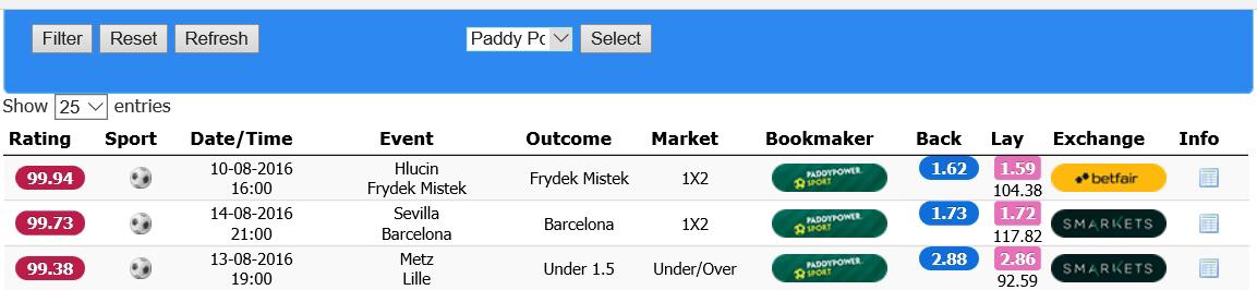 multiple bet, process with oddschecker
