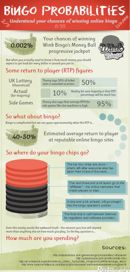 Online Bingo Winnings Probabilities