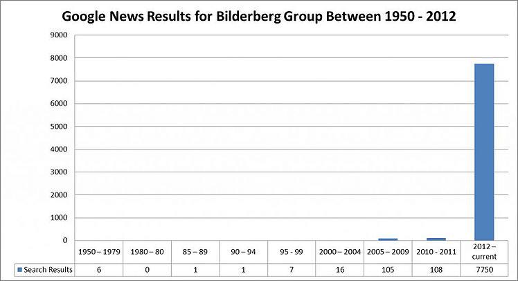 Bilderberg Conference Public Exposure Trebd
