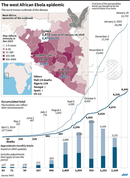 Ebola Epidemic Status from AFP