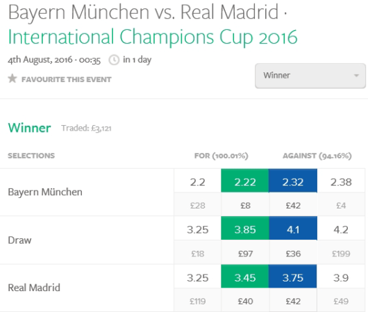 lay betting, bayern munich odds
