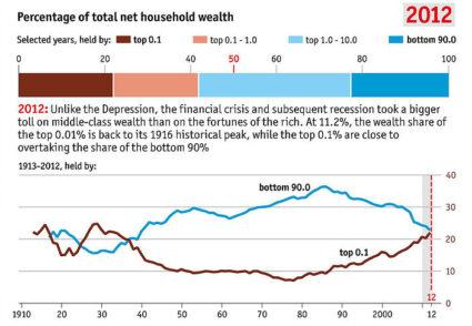 US 0.1% Richest owns 22% Asset