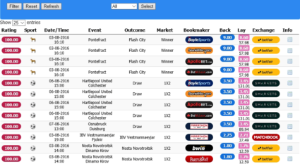 Horse Racing Pontefract time odds matching list,