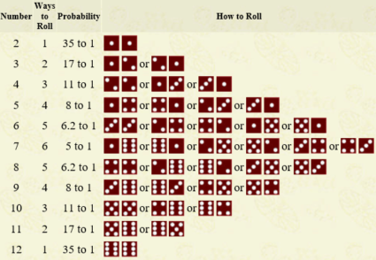 Probability of Dice Number