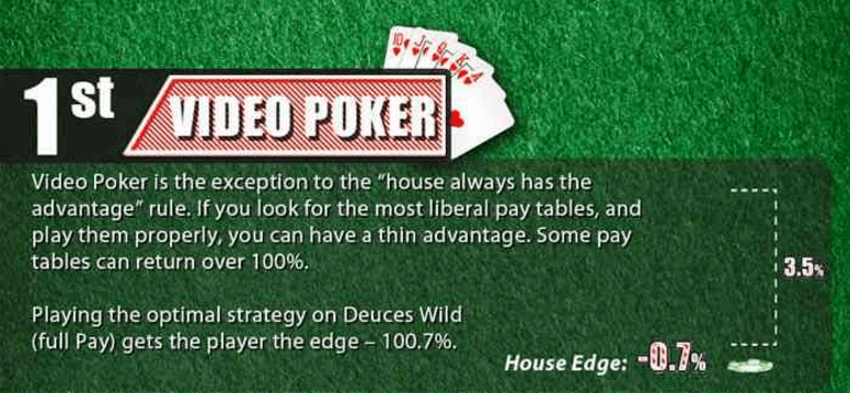 Video Poker House Edge