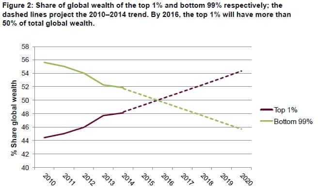 Oxfam Uneven Wealth Distribution Chart