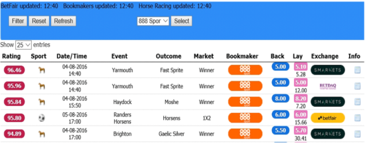 enhanced bets, 888sport enhanced odds matcher