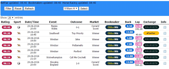 Risk Free Betting Starting Guide (3) Oddsmatcher William Hill