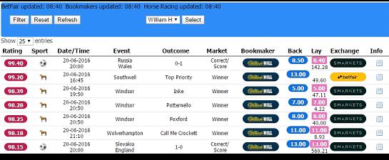 Risk Free Betting Starting Guide (3) Oddsmatcher William Hill