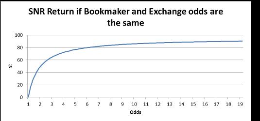 Risk Free Betting SNR Graph