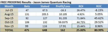 free proofing results-jason james-quantum racing