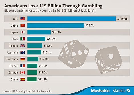 Gambling for a living lights casino minnesota