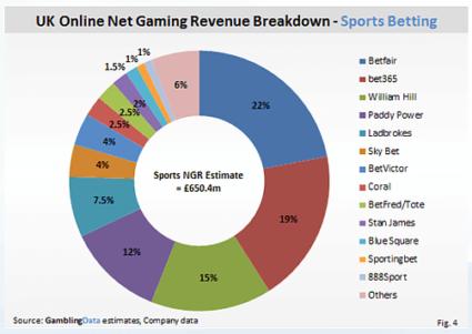 UK Gambling Industry Market Share