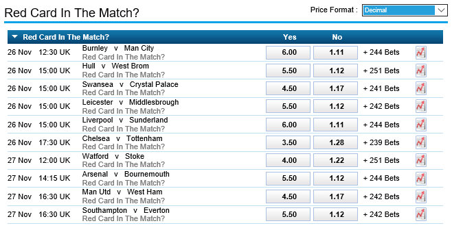 William Hill Red Card Odds