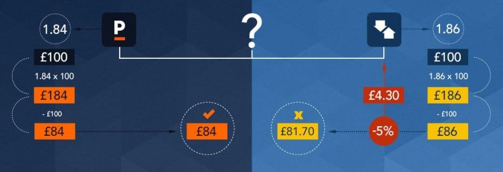 Pinnacle Arbitrage Net Profit Comparison