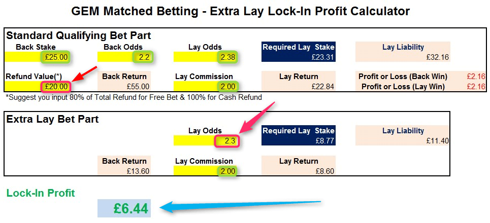 Ladbrokes Horse Racing Extra Lay Calculation