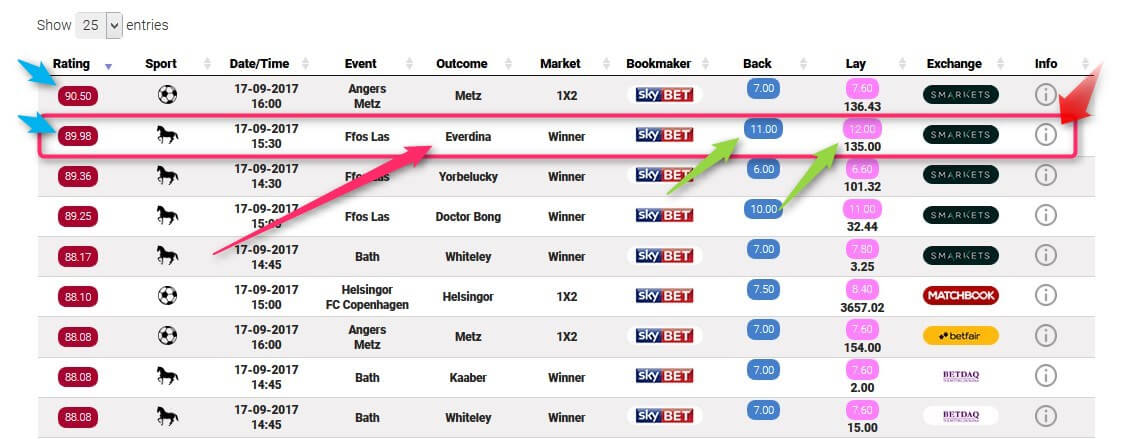 Sky Bet Offers Oddsmatcher Rating Table