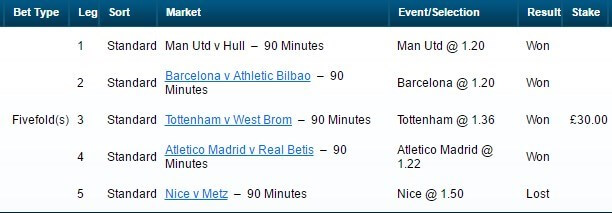 William Hill ACCA Insurance Final Result Table