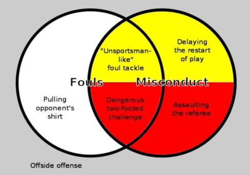 redcard refund, venn diagram