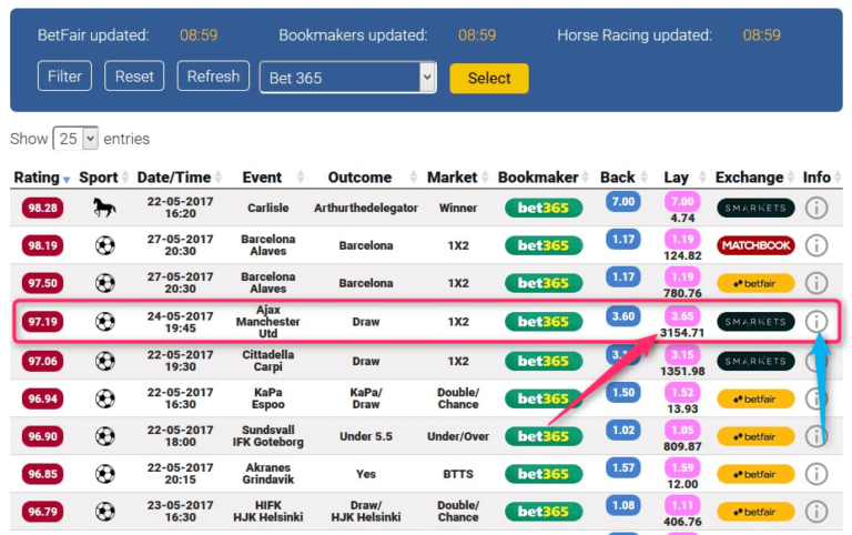 Bet365 Sign Up Offer - How To Guarantee £/€150+ Net Profit Matched Betting Oddsmatcher