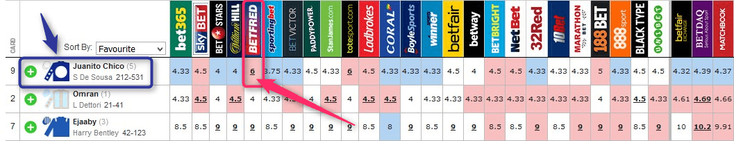 Pricewise Tips Betfred Oddschecker Boosted Price