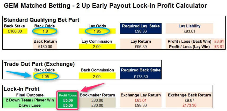 How To Make Profit From Paddy Power 2 Up GEM Spreadsheet Low Back Odds