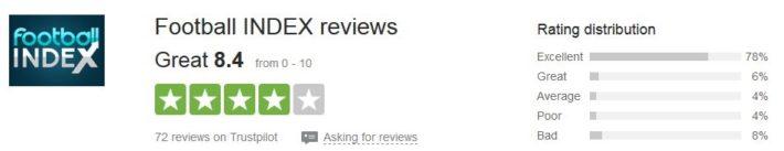 Football Index 72 Reviews