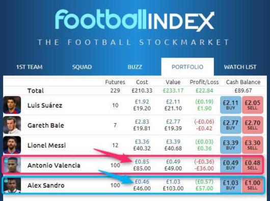 Football Index Review Portfolio