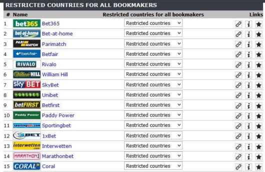 Offshore Sports Betting, Bookie Restricted Country List