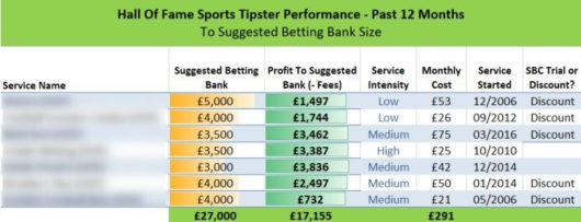 Secret Betting Club Review, Hall Of Fame Sports