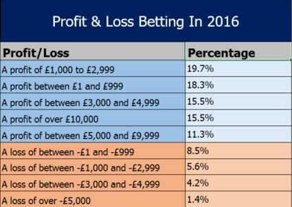Secret Betting Club Review, Member Profit