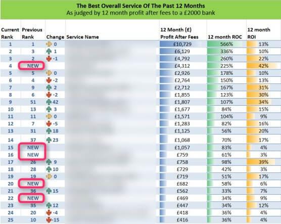 Secret Betting Club Review, Past 12 Months Best List
