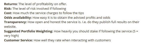 Secret Betting Club Review, Rating Criteria