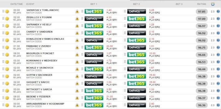 dutching betting, oddsmonkey matcher