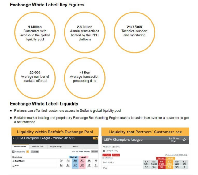 betfair white label features and liquidity