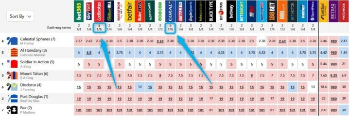 cheltenham betting, oddschecker extra place