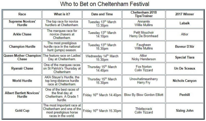 cheltenham betting, william hill schedule