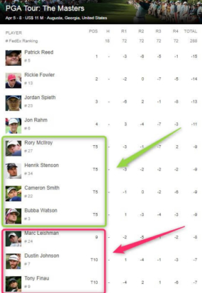 betting golf majors, masters leaderboard