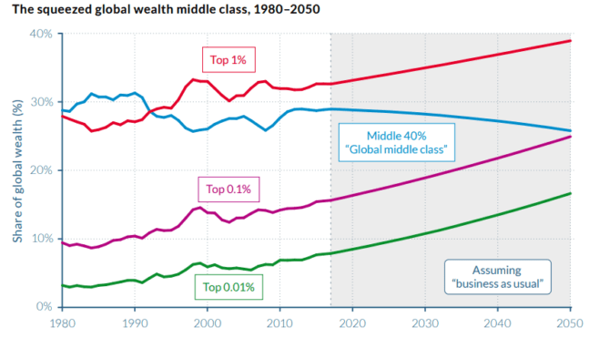 Global Asset Share 2050 Prediction Middle Class Squeezed