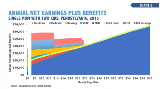 income benefits chart 2015